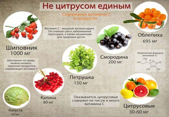 Продукты с содержанием витамина C